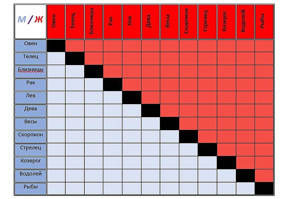 Таблица совместимости по дате рождения