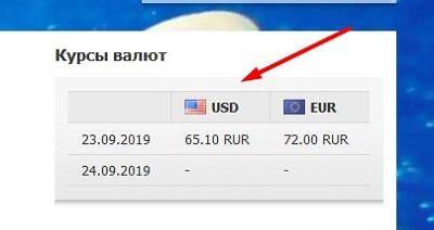 Курс валют Тез тур